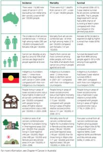 overseas born people health inequities Groups experiencing health inequities aboriginal and torres strait islander peoples, socioeconomically disadvantaged people, people in rural and remote areas, overseas born people, the elderly, people with disabilities.