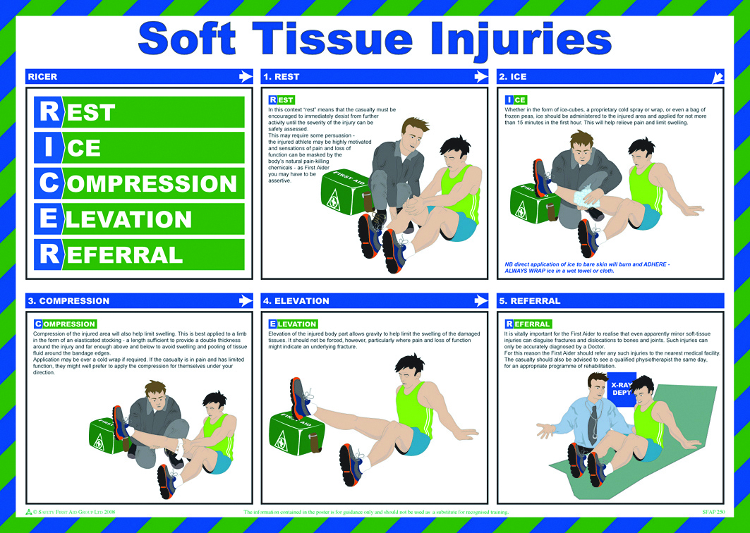 Management of soft tissue injuries – HSC PDHPE