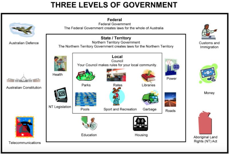 roles and levels of government Local, municipal, indigenous, provincial/territorial, and federal governments in  canada all have different powers to manage their respective.