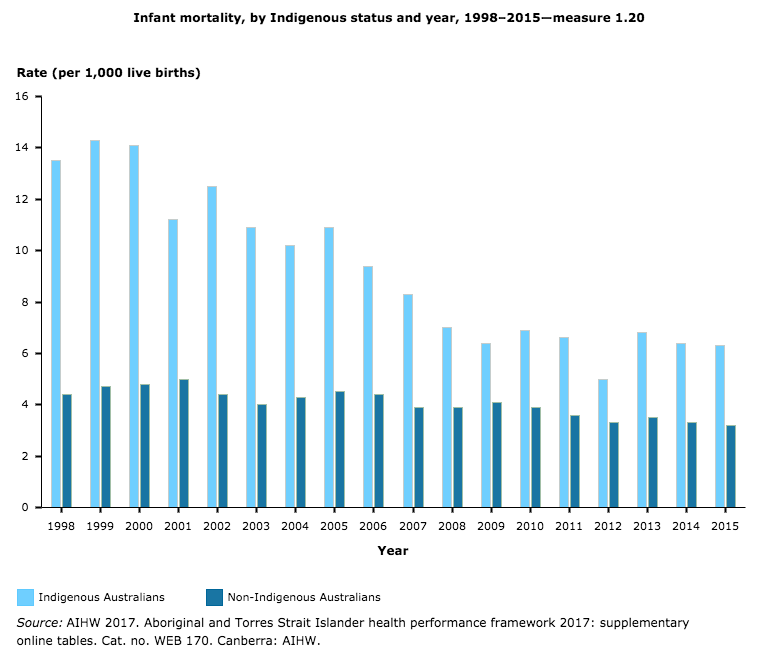 Life Expectancy Of Aboriginal And Torres Strait Islanders Stats